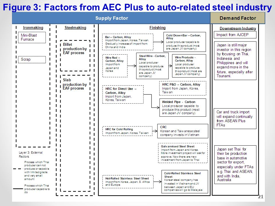 Contents Current Steel Industry Situation