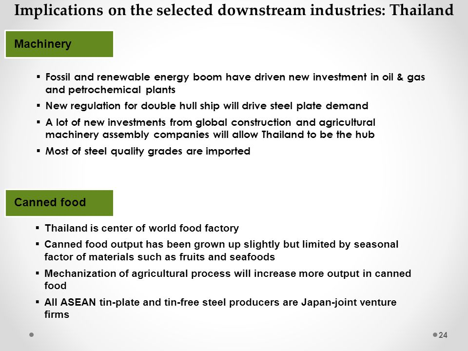 Implications on the selected downstream industries Thailand