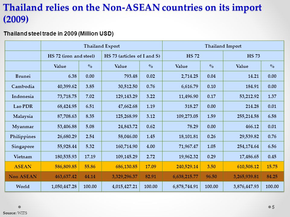 Thailand is capable of producing commercial grade, but needs to import quality grade!