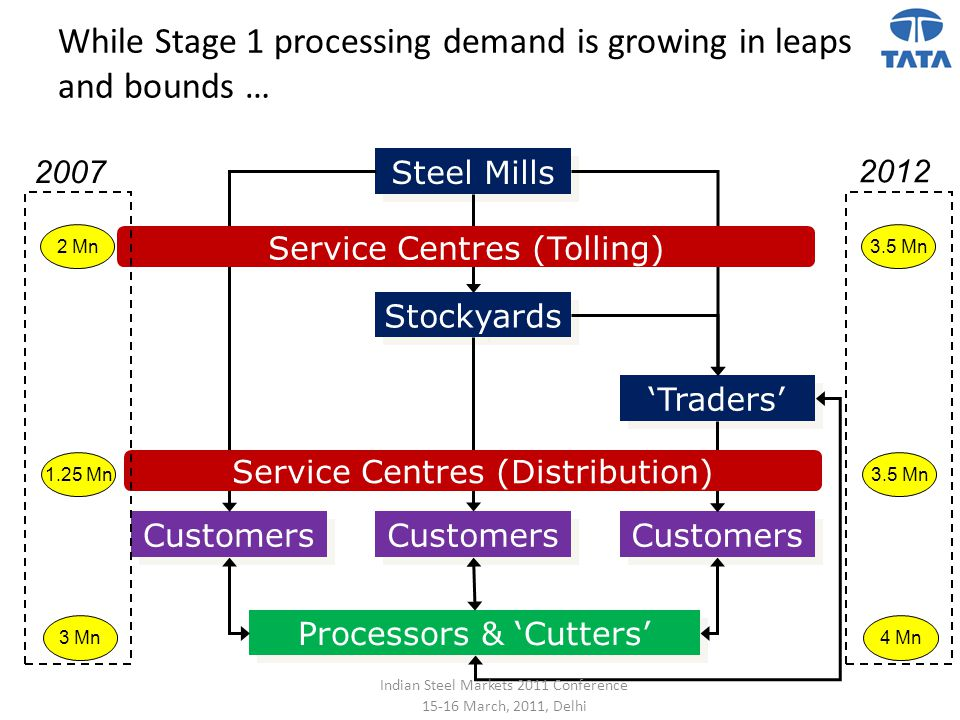 While Stage 1 processing demand is growing in leaps and bounds …