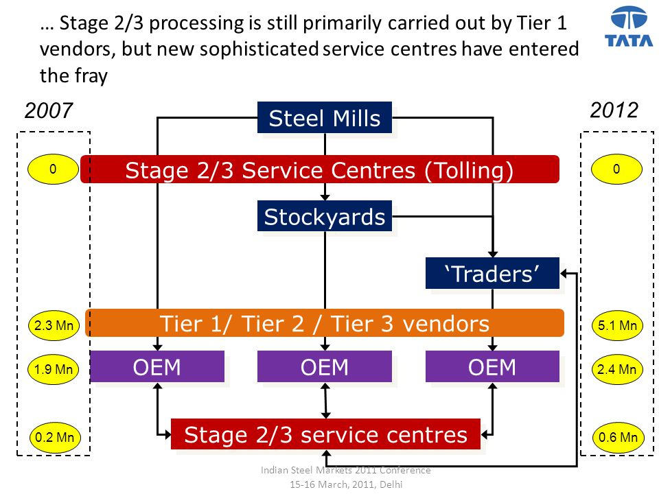 Stage 2/3 Service Centres (Tolling)