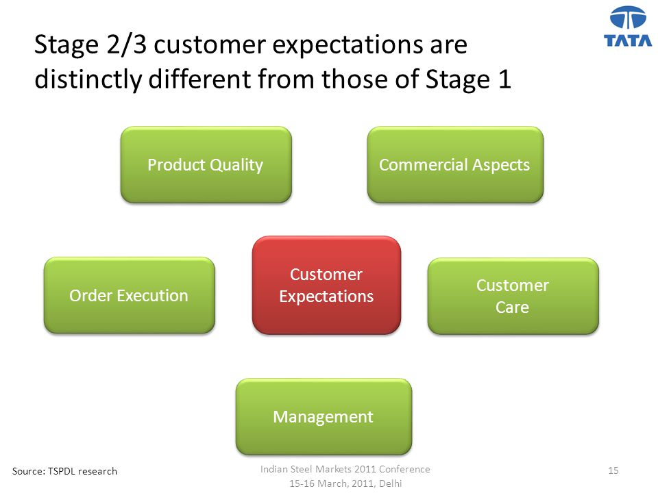 Stage 2/3 customer expectations are distinctly different from those of Stage 1