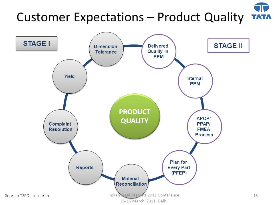 Customer Expectations – Product Quality