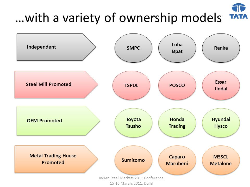 …with a variety of ownership models