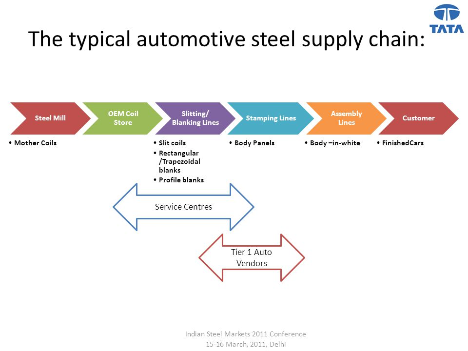 The typical automotive steel supply chain: