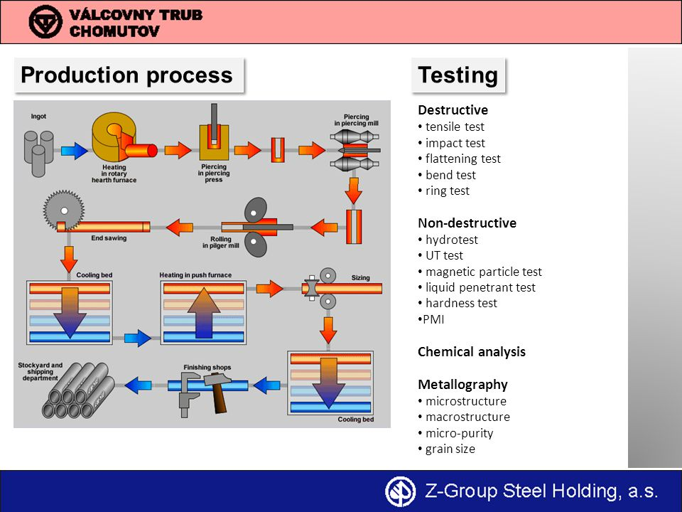 Production process Testing Destructive Non-destructive
