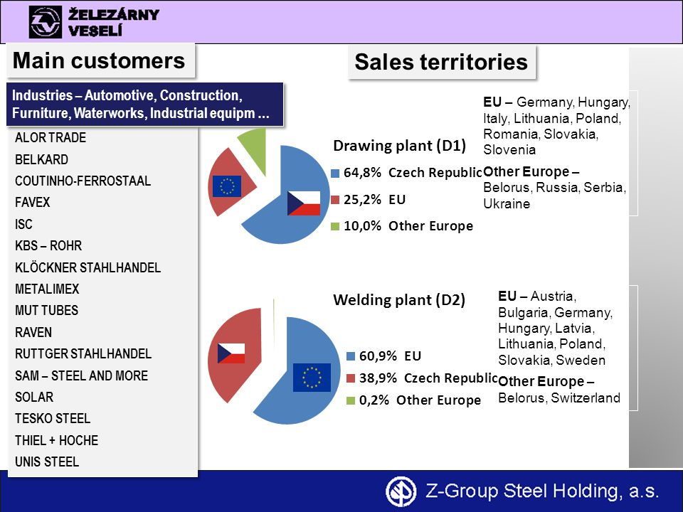Main customers Sales territories