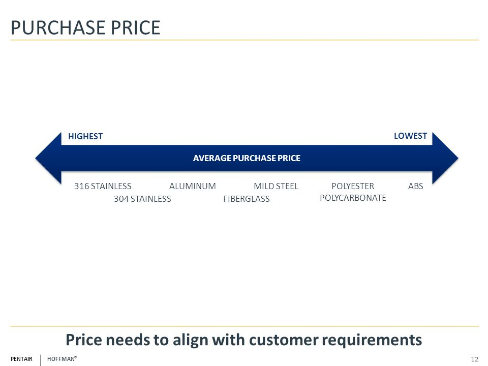 AVERAGE PURCHASE PRICE Price needs to align with customer requirements