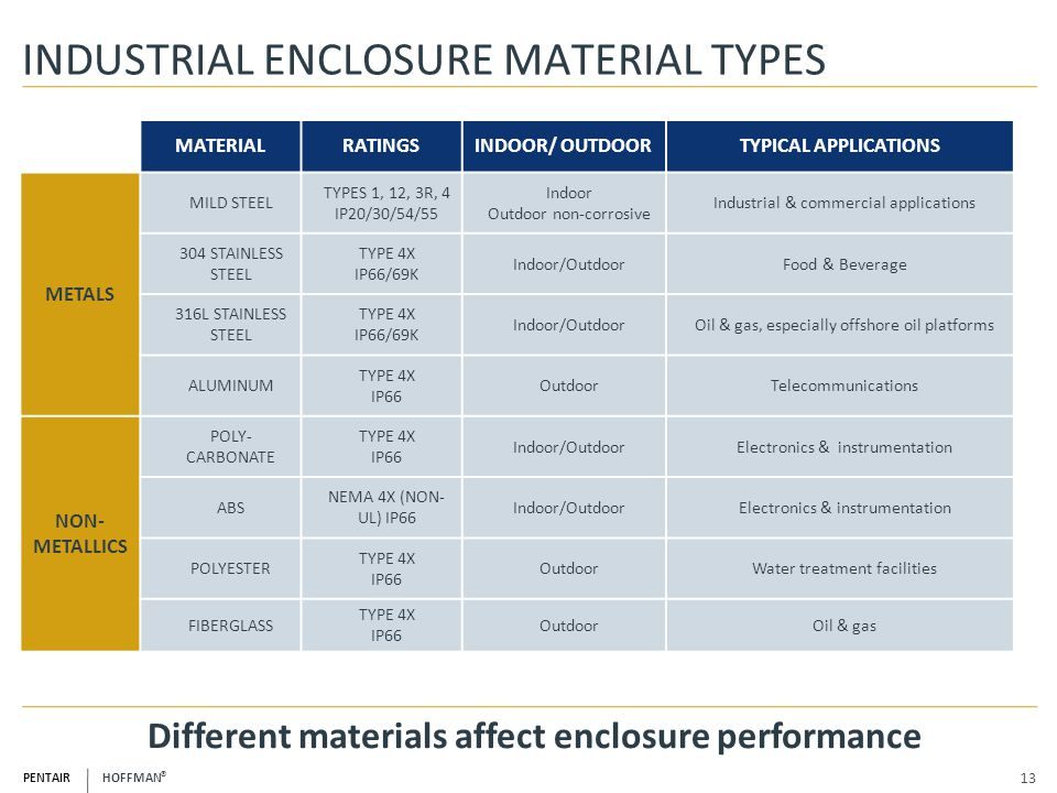 INDUSTRIAL ENCLOSURE MATERIAL TYPES