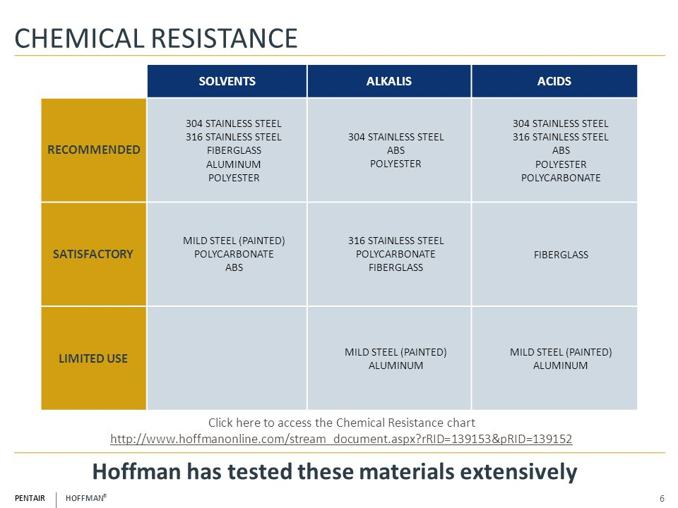 Hoffman has tested these materials extensively
