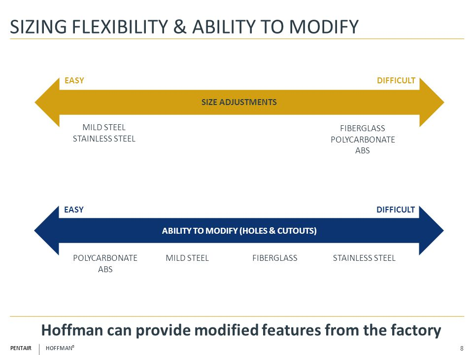 SIZING FLEXIBILITY & ABILITY TO MODIFY