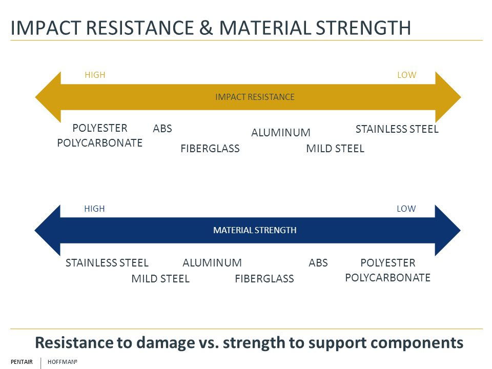IMPACT RESISTANCE & MATERIAL STRENGTH