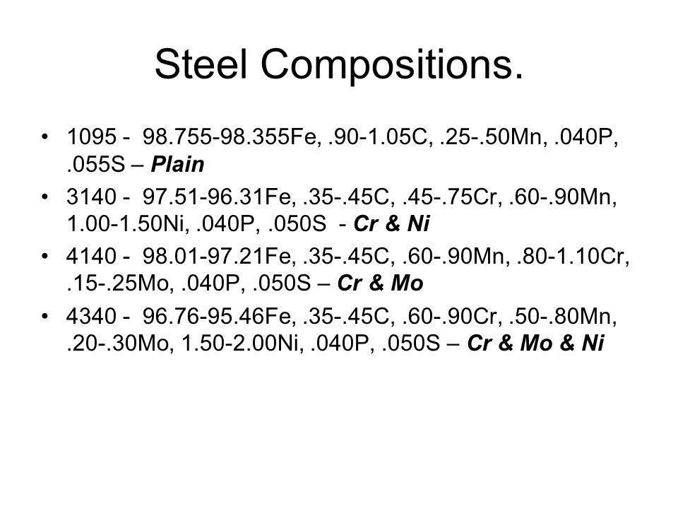 Steel Compositions. 1095 - 98.755-98.355Fe, .90-1.05C, .25-.50Mn, .040P, .055S – Plain.