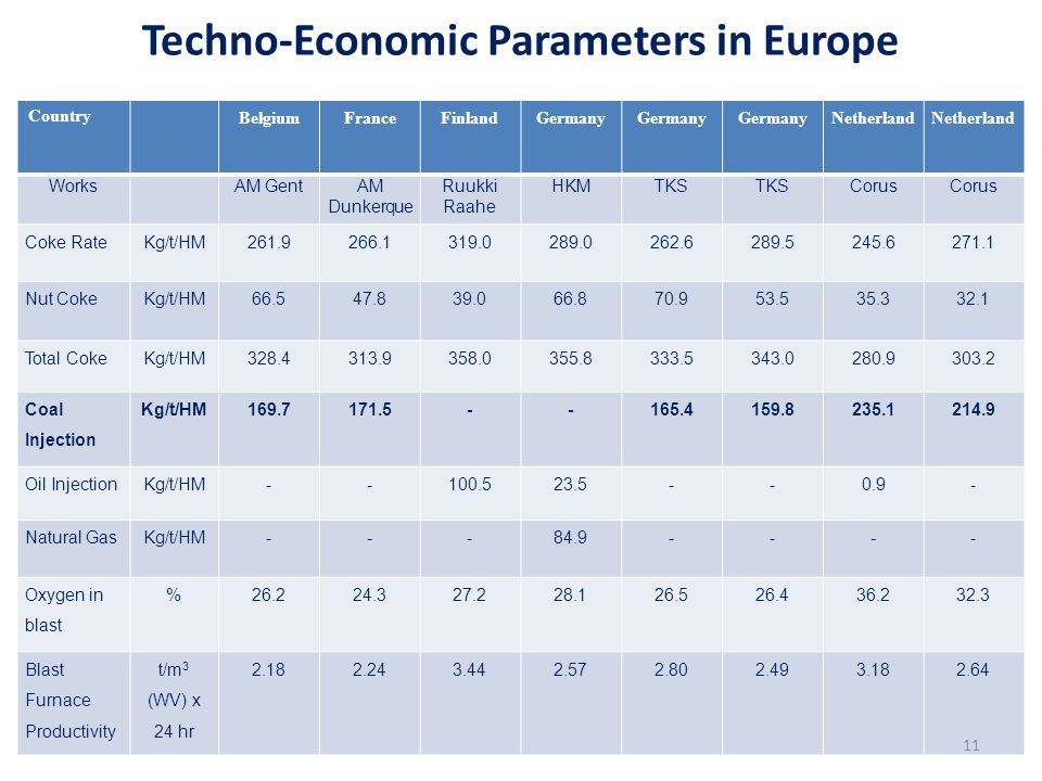 Techno-Economic Parameters in Europe