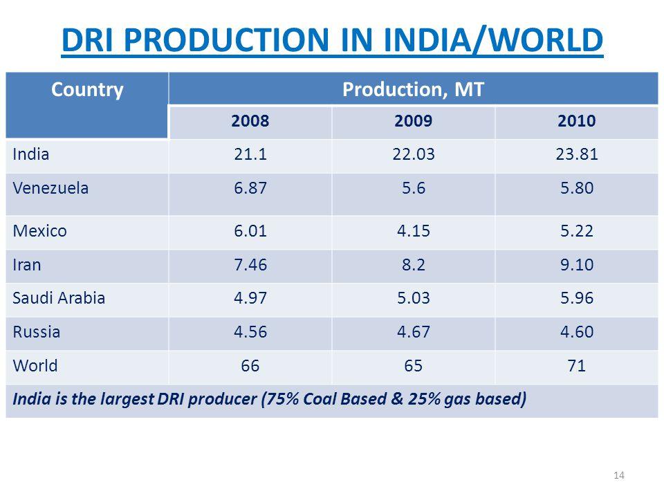 DRI PRODUCTION IN INDIA/WORLD