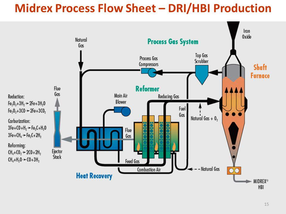 Midrex Process Flow Sheet – DRI/HBI Production