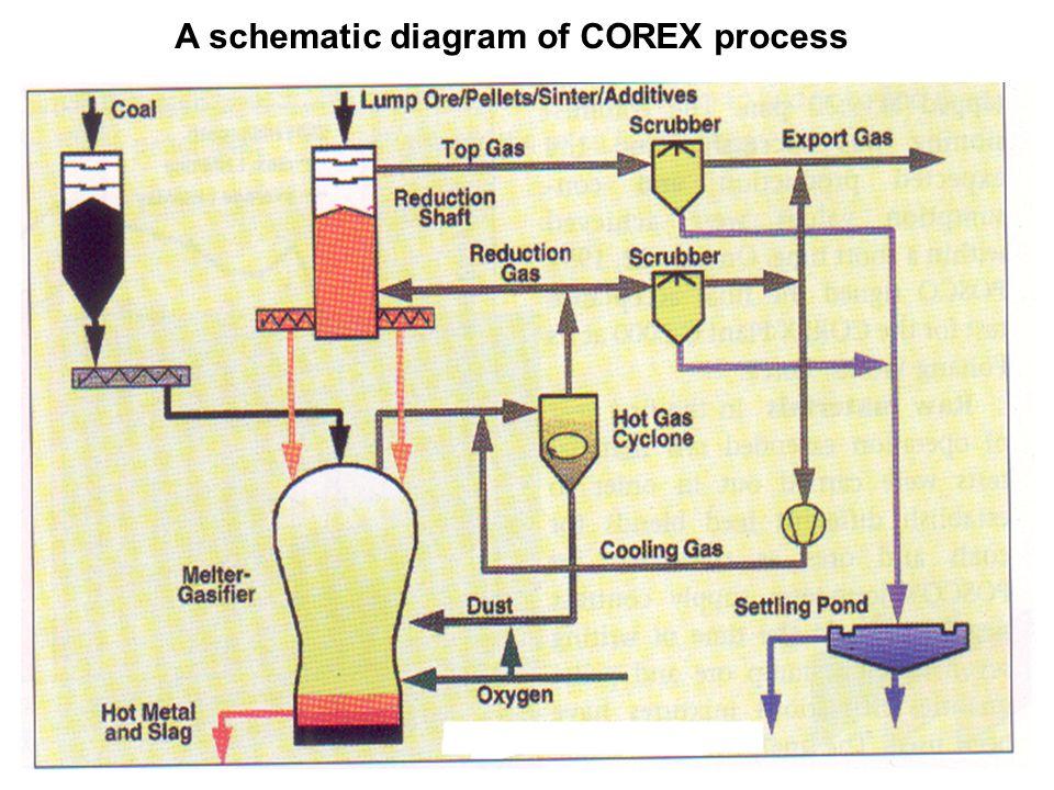 A schematic diagram of COREX process