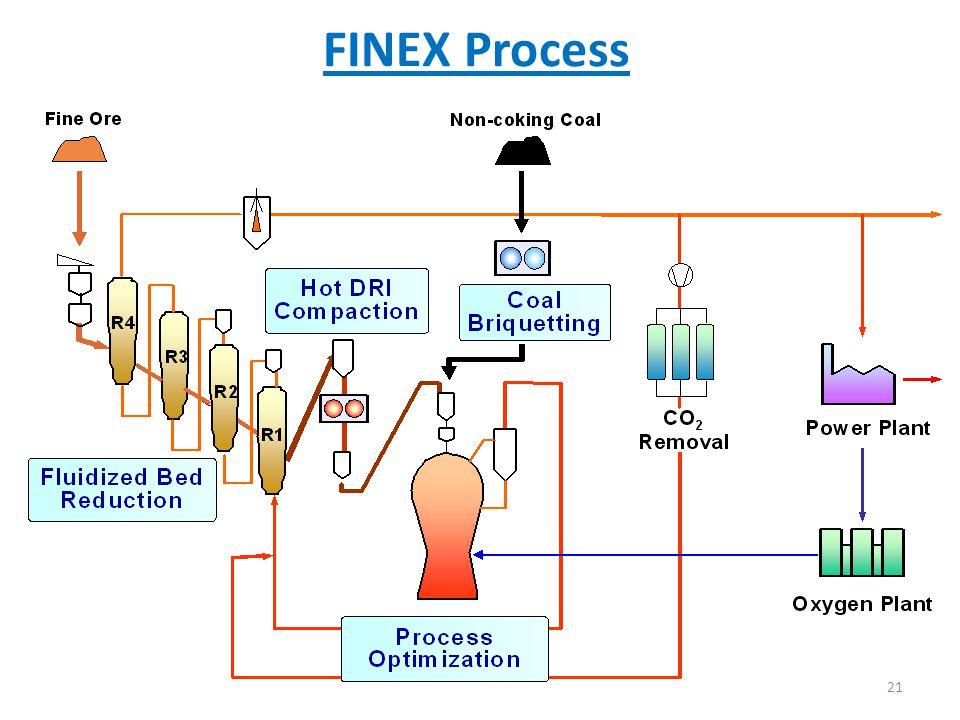FINEX Process