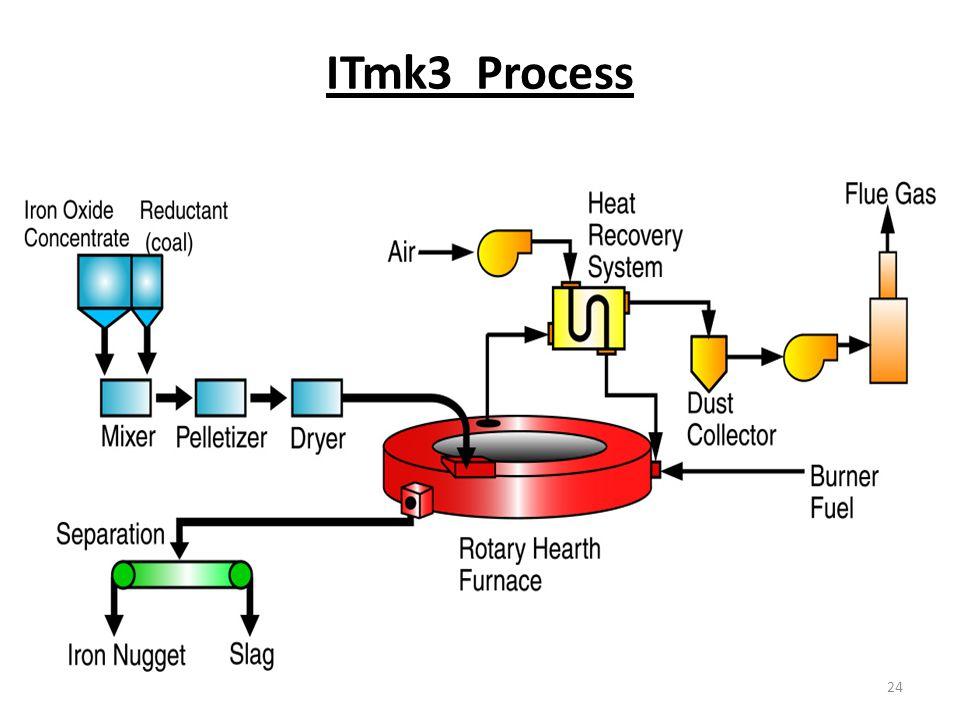 ITmk3 Process