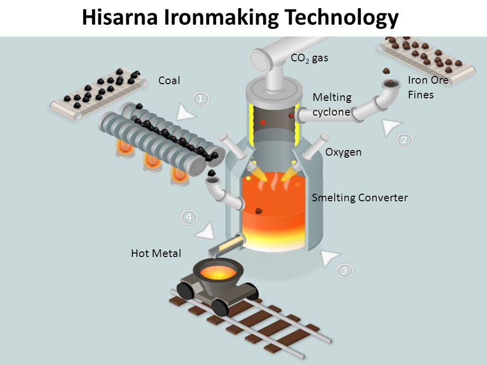 Hisarna Ironmaking Technology
