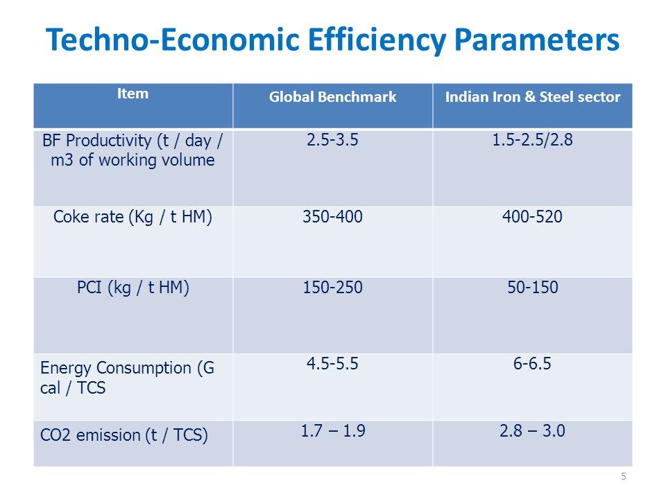 Techno-Economic Efficiency Parameters