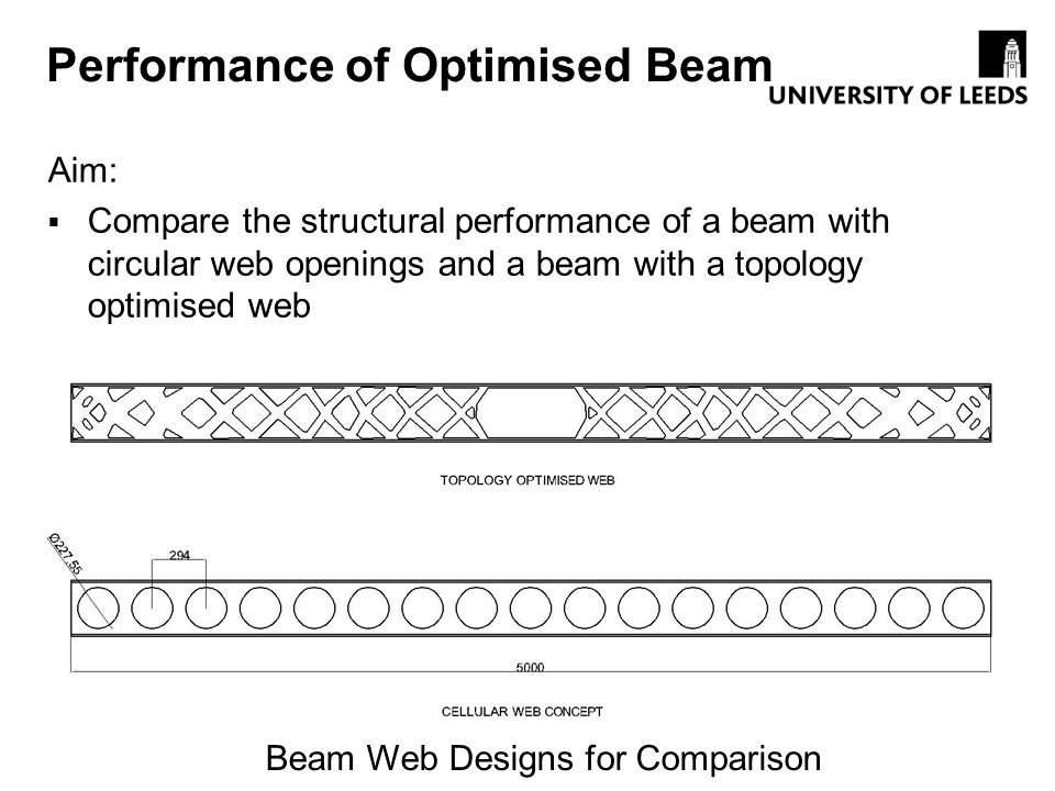 Performance of Optimised Beam