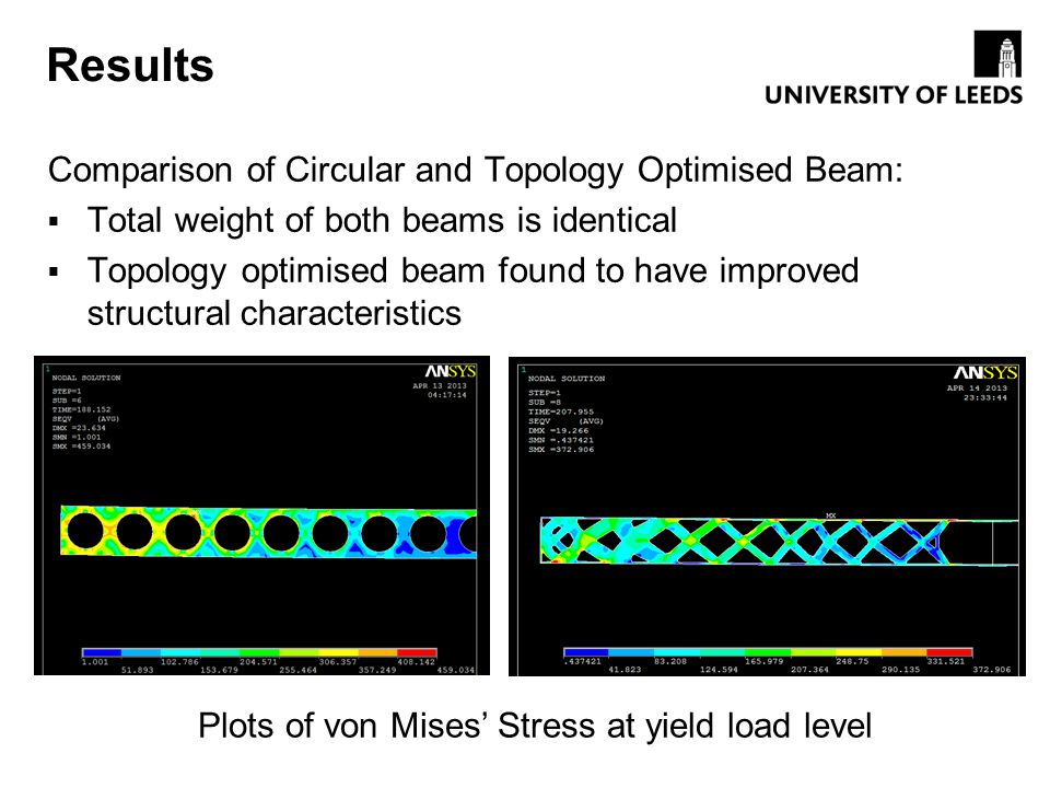 Plots of von Mises' Stress at yield load level