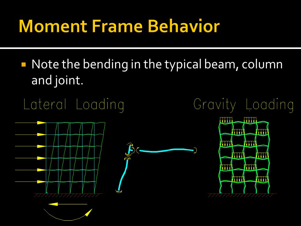 Moment Frame Behavior Note the bending in the typical beam, column and joint.
