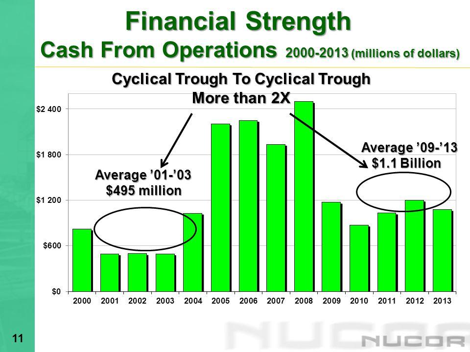 Cyclical Trough To Cyclical Trough
