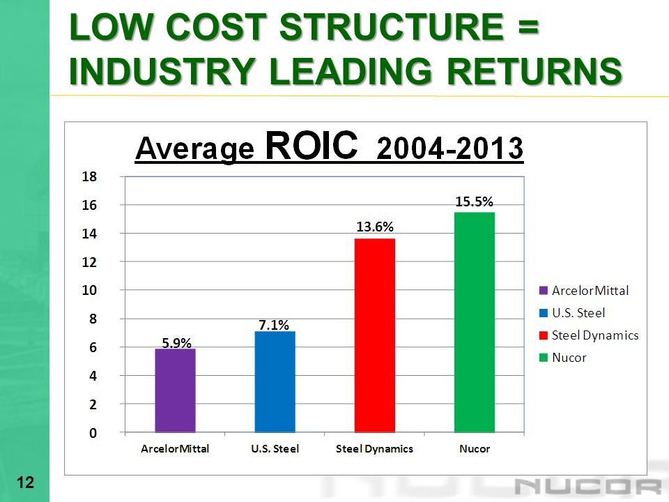 LOW COST STRUCTURE = INDUSTRY LEADING RETURNS