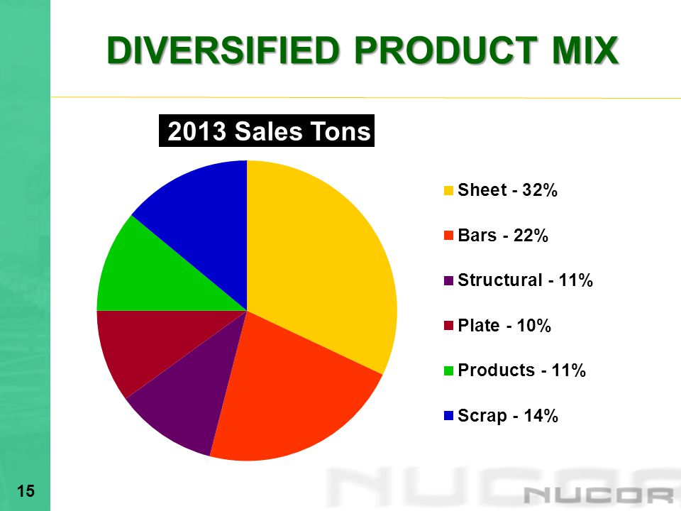 DIVERSIFIED PRODUCT MIX