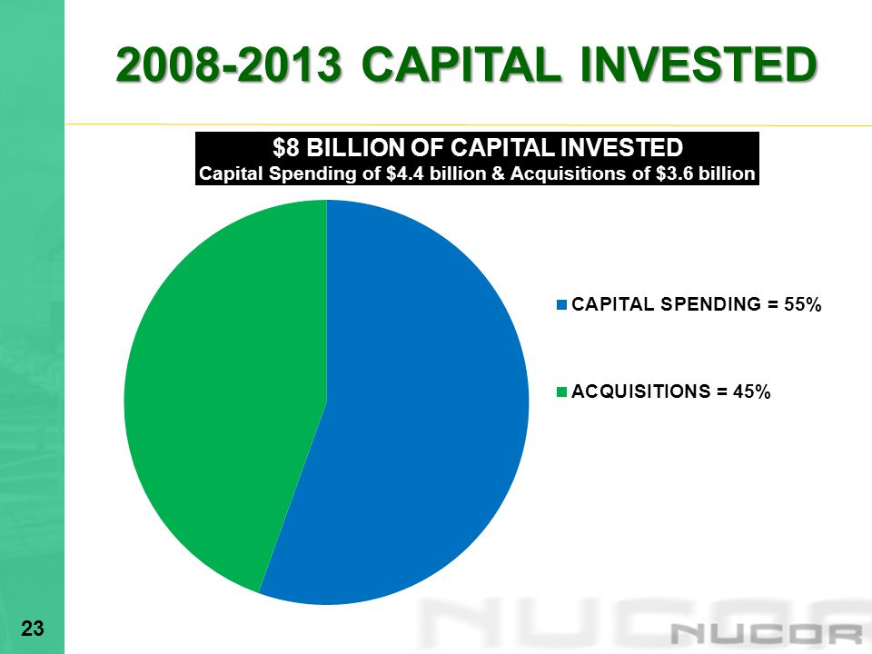 2008-2013 CAPITAL INVESTED