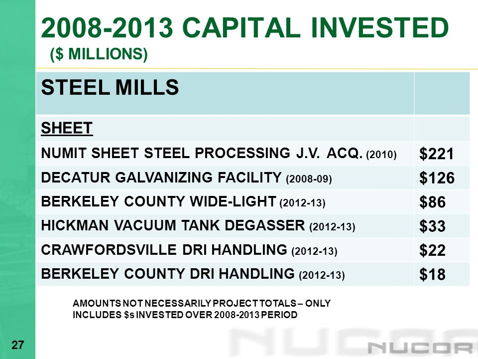 2008-2013 CAPITAL INVESTED ($ MILLIONS)