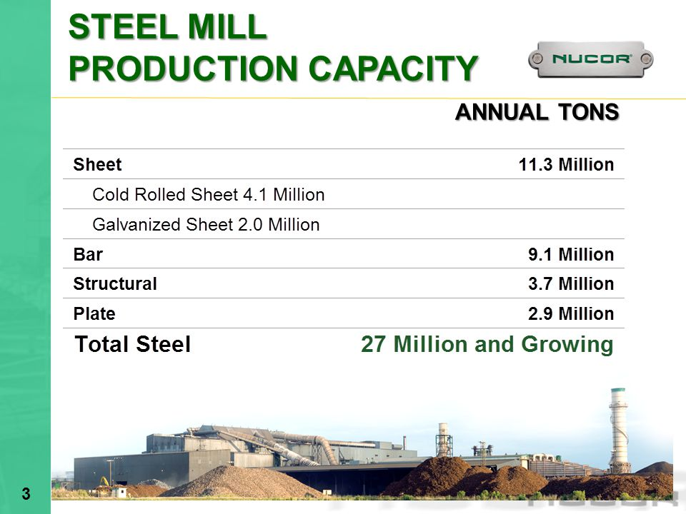 STEEL MILL PRODUCTION CAPACITY ANNUAL TONS 4/1/2017 2:59 AM