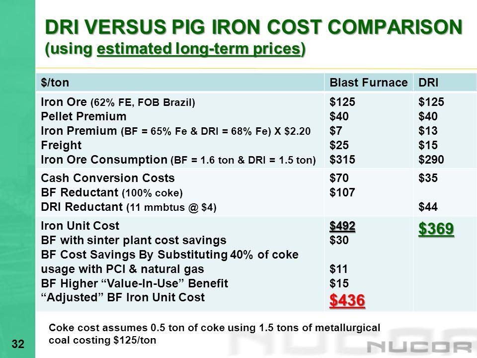 DRI VERSUS PIG IRON COST COMPARISON (using estimated long-term prices)