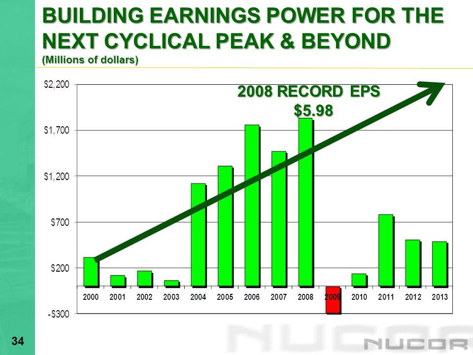 BUILDING EARNINGS POWER FOR THE NEXT CYCLICAL PEAK & BEYOND (Millions of dollars)