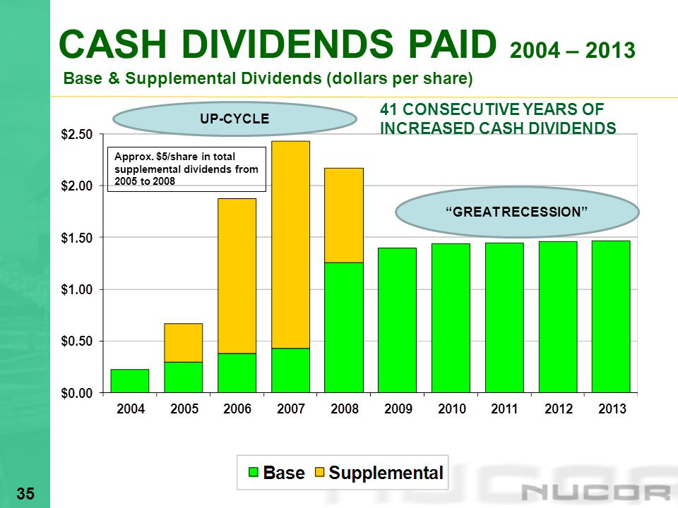 CASH DIVIDENDS PAID 2004 – 2013 Base & Supplemental Dividends (dollars per share)