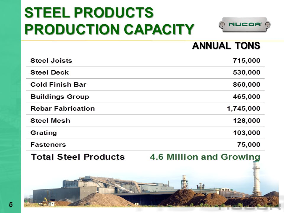 STEEL PRODUCTS PRODUCTION CAPACITY ANNUAL TONS 4/1/2017 2:59 AM