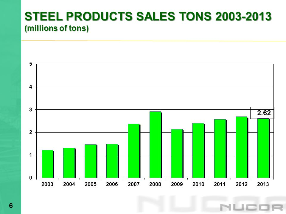 STEEL PRODUCTS SALES TONS 2003-2013