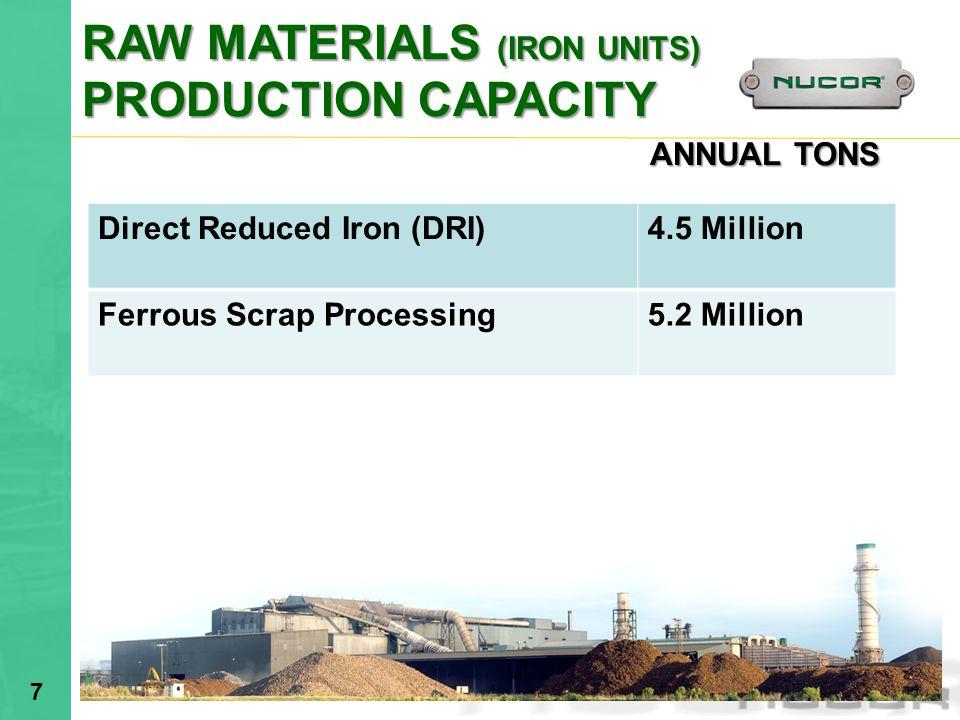 RAW MATERIALS (IRON UNITS) PRODUCTION CAPACITY