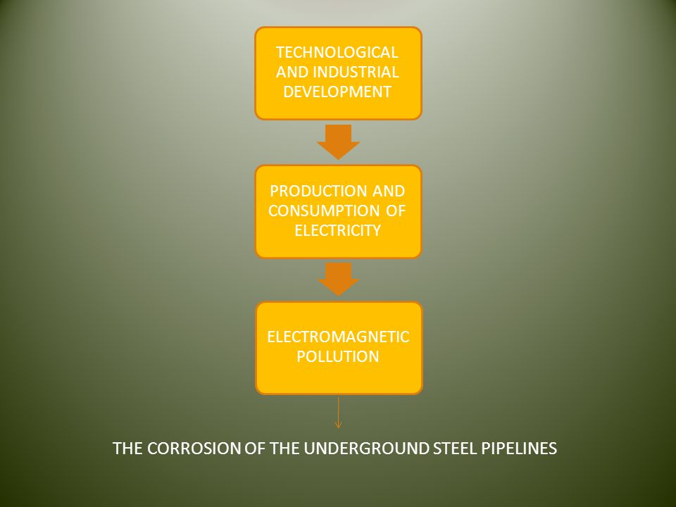 THE CORROSION OF THE UNDERGROUND STEEL PIPELINES