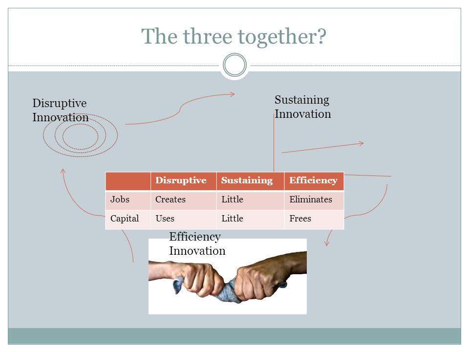 The three together Sustaining Innovation Disruptive Innovation