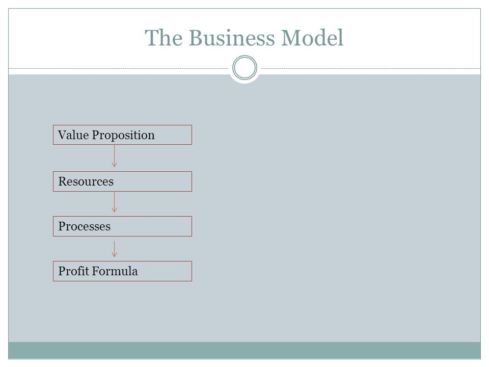 The Business Model Value Proposition Resources Processes