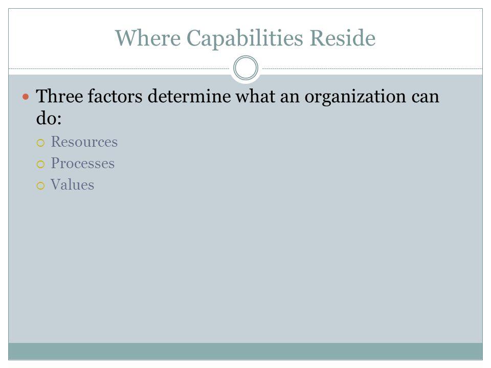 Where Capabilities Reside