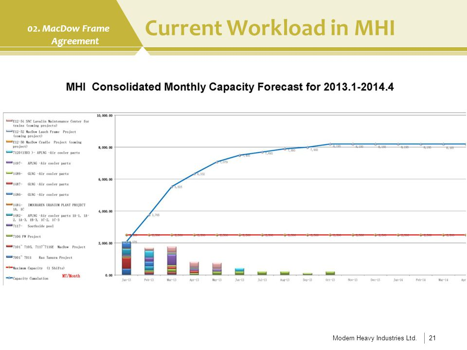 Current Workload in MHI