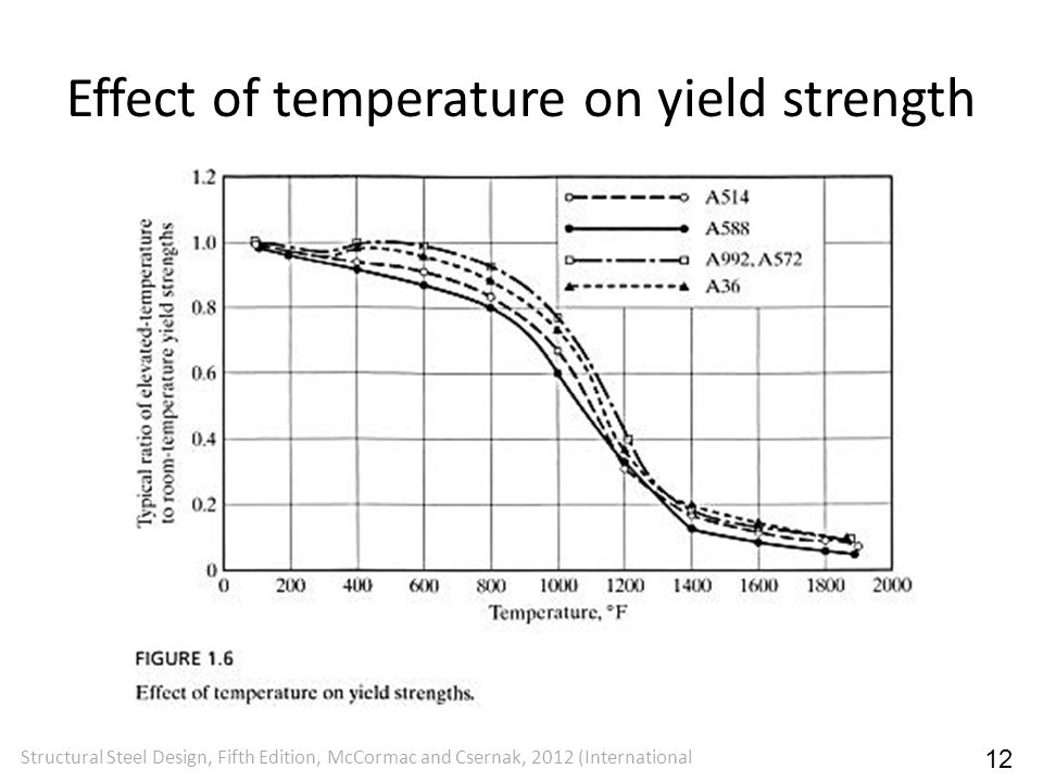 Effect of temperature on yield strength