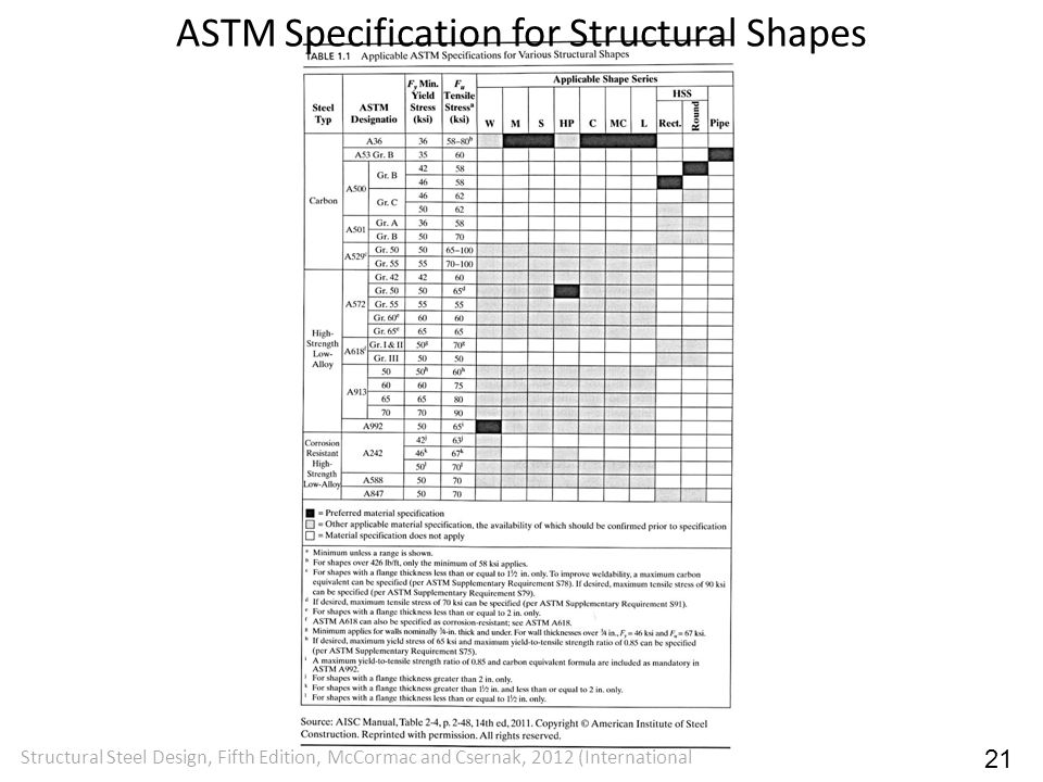 ASTM Specification for Structural Shapes