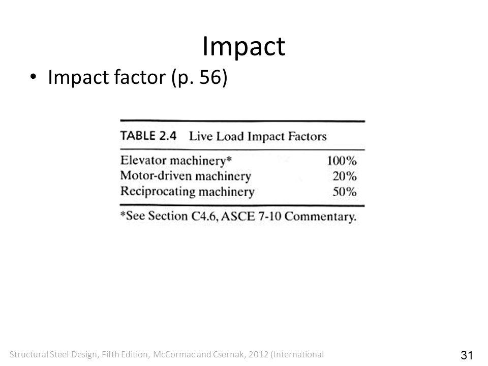 Impact Impact factor (p. 56) 31