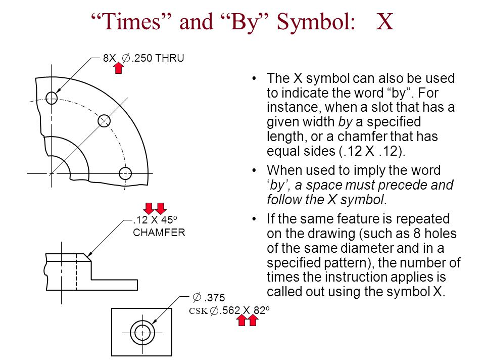 Times and By Symbol: X
