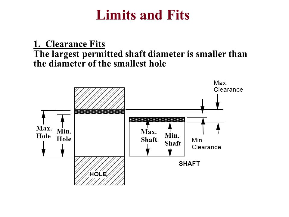 Limits and Fits 1. Clearance Fits